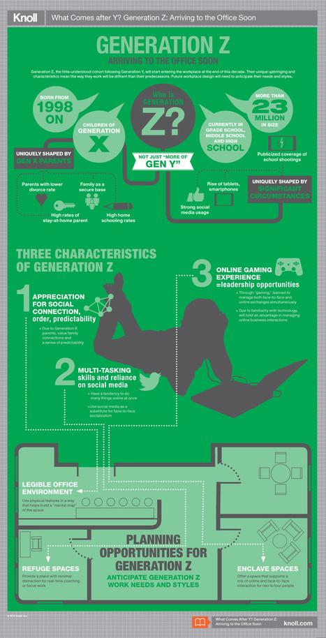 Génération Z, qui sont-ils ? | Le Zinc de Co | Scoop.it