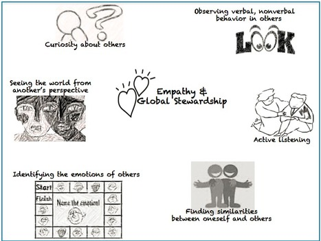 Empathy and Global Stewardship: The Other 21st Century Skills | Educational Technology Grab Bag | Scoop.it