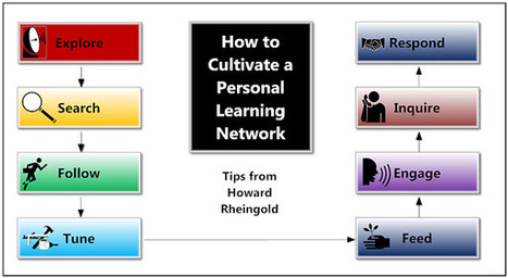 "8 Ways on ""How to cultivate a personal  learning network"" 