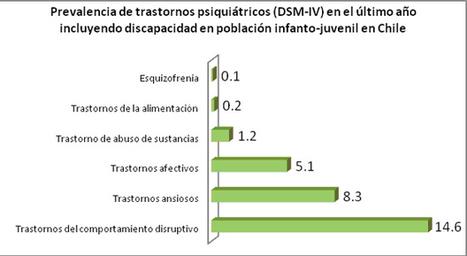Deuda pendiente: Desigualdad y trastornos mentales de niños.   CIPER Chile CIPER Chile » Centro de Investigación e Información Periodística   terapia ocupacional   Scoop.it