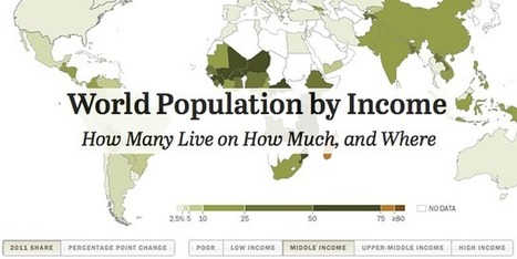 World Population by Income | People and Development | Scoop.it