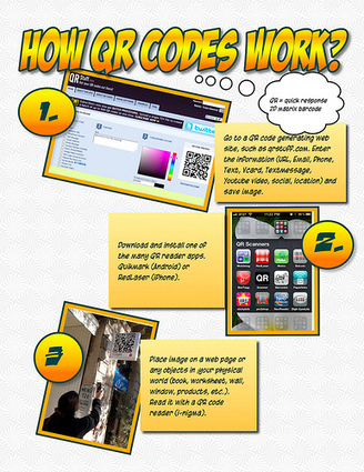 Social Me - QR Codes in Education | Microsoft Tag Art | Using Apps and Social Media in Education | Scoop.it
