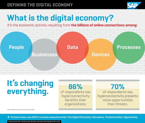 Defining the Digital Economy | MIT Technology Review | Modern Marketing Revolution | Scoop.it
