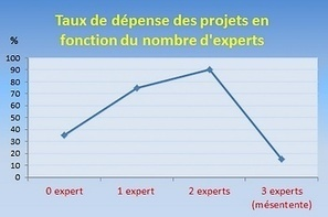 Attention aux statistiques !   BTC blog   International aid trends from a Belgian perspective   Scoop.it