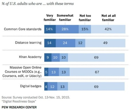 EdTech: Moins d'un Américain sur cinq en capacité de se former en ligne | Le Journal des RH | Numérique & pédagogie | Scoop.it