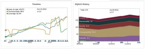 SonarQube™ » SQALE models – more than just tiny cities* | Software Quality - SonarQube by SonarSource | Scoop.it