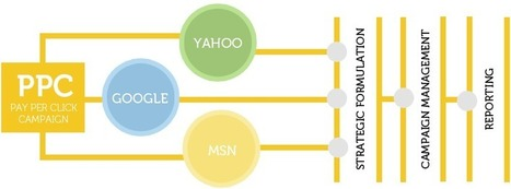 909 Marketing - PPC Services   Internet Marketing   Scoop.it