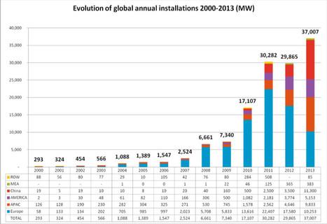La Chine détrône l'Europe en tête du marché photovoltaïque mondial : 11-03-2014 - Batiweb.com | Photovoltaique | Scoop.it