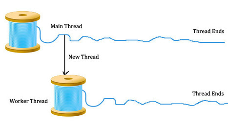 Types of threading in c# | Onlinebuff | Scoop.it