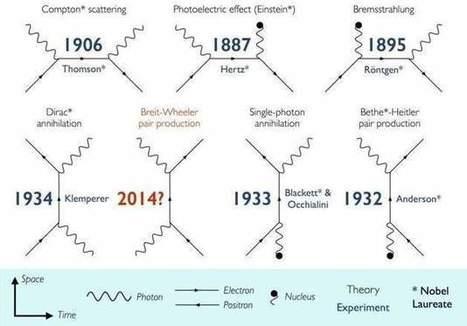 Un grupo de científicos descubre cómo convertir la luz en materia tras 80 años de trabajo - 20minutos.es | tquark | Scoop.it