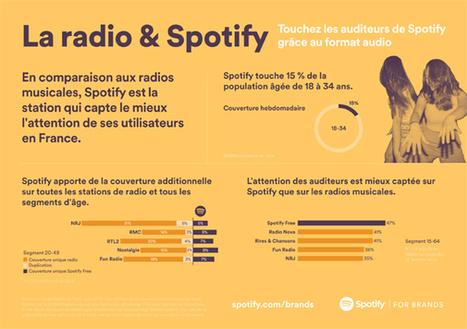Spotify quantifie sa complémentarité aux plans médias radio dans 12 marchés européens avec TNS - Offremedia | Radio 2.0 (En & Fr) | Scoop.it