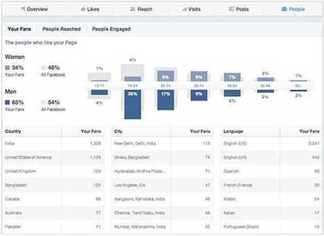 Seven Habits of Highly Engaging Facebook Content Creators | PR & Communications daily news | Scoop.it