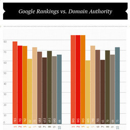 Post-Penguin Google Analysis (and How to Adapt to It) [Infographic] | Seo ( Google ranking & seo consultant) | Scoop.it