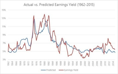 The Great P/E Debate: Are Stocks Overvalued? | Bounded Rationality and Beyond | Scoop.it