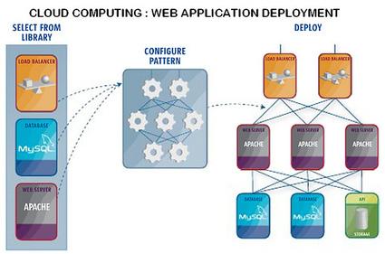 Le Cloud Computing et ses Principaux Enjeux | Protection des données Cloud Computing | Scoop.it