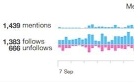 Twitter Analytics: A Beginner's Guide | Social Marketing Strategy | Scoop.it