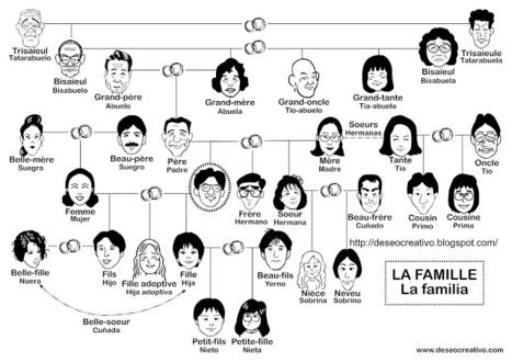 La famille | Fiches pedagogiques | Scoop.it