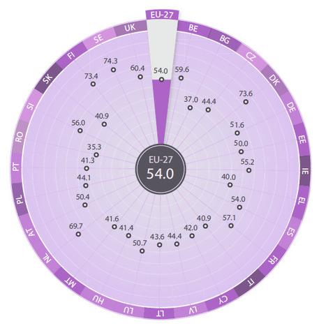 Gender Equality Index | EIGE | Gender Issues | Scoop.it