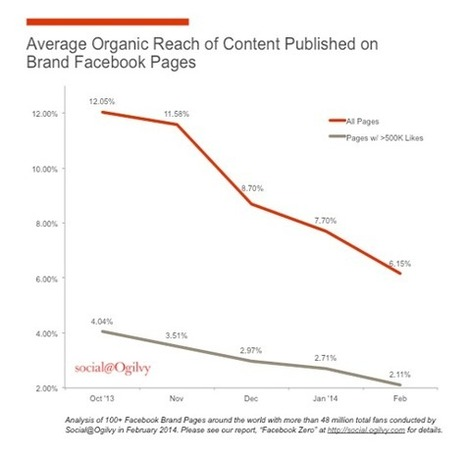 Brands On Facebook and Twitter, Take Note—Your Reach is Waning | FutureSocial | Scoop.it