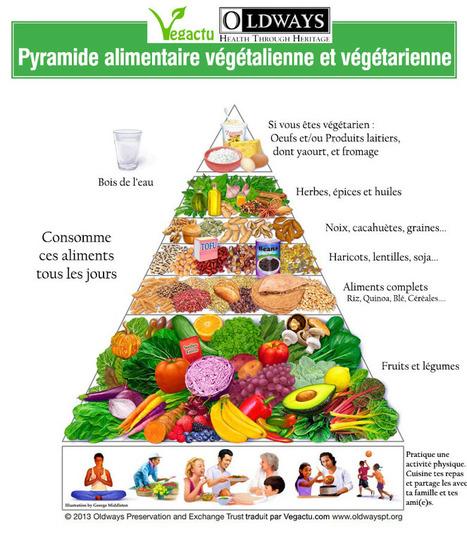Pyramide alimentaire végétalienne et végétarienne | Des 4 coins du monde | Scoop.it
