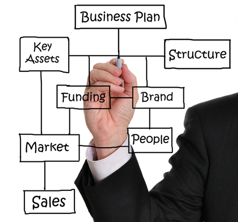 The Most Important Elements of Your Business Plan | Global autopoietic university (GAU) | Scoop.it