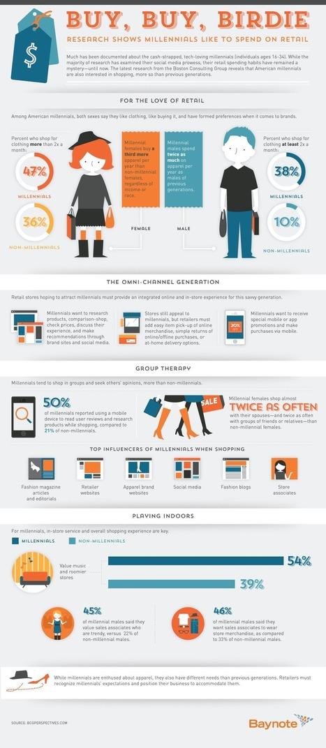 Gender marketing: millennials buying habbits | Gender marketing | Scoop.it