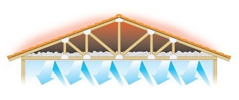 The Benefits Of Attic Fans | Roofing News | Scoop.it