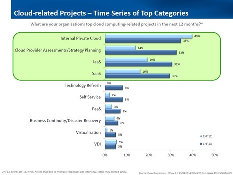 Predicting Enterprise Cloud Computing Growth | Future of Cloud Computing and IoT | Scoop.it