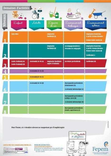 Cap sur le métiers de l'emploi à domicile   Emploi à domicile : droits et obligations.   Scoop.it