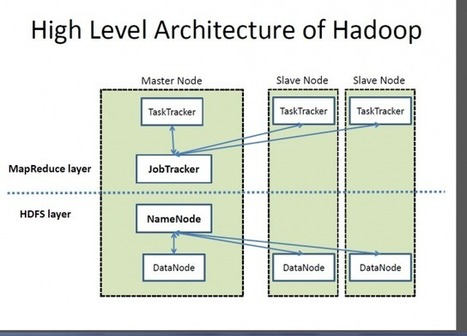 Introduction to Apache Hadoop distributed file system | Opensource.com | Developers : tools, tips and news | Scoop.it