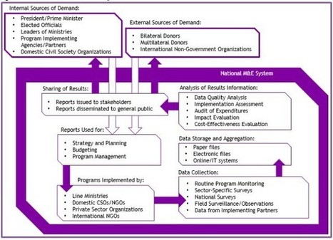 Are Government M&E Systems Effectively Robust and Coordinated?   ICT Works   Partnerships for Capacity Development   Scoop.it