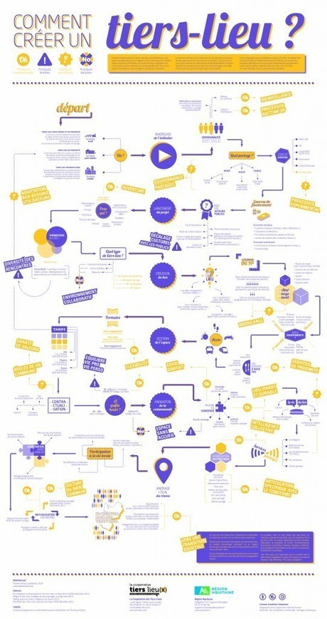 NetPublic » Comment créer un tiers-lieu ou un lieu partagé ? Infographie décisionnelle | Les Usages démocratique | Scoop.it