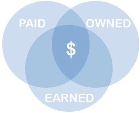 The Essential Three-Pronged Approach To Content Promotion - Marketing Land | Blogging websites | Scoop.it