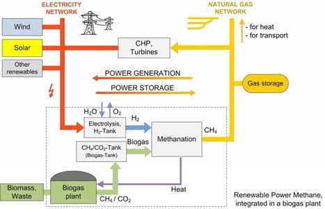 Energia rinnovabile e nuove tecnologie | coscienza universale | Scoop.it