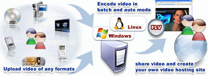 How to create your own video sharing website?   Software Reviews   Scoop.it
