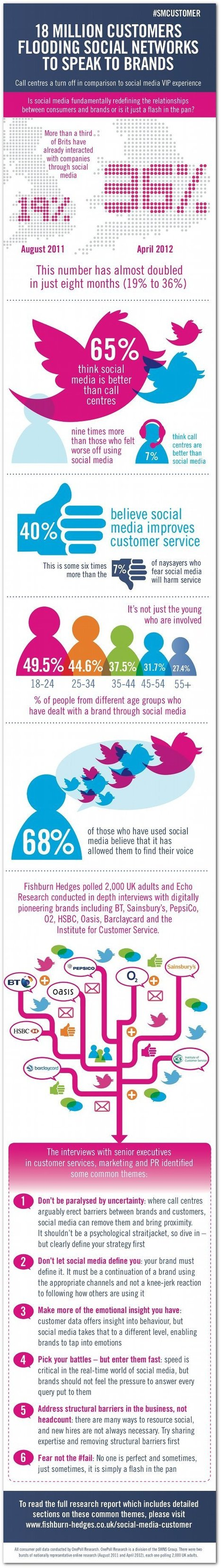 UK STUDY: Social Media Changing Customer Service | Curation, Social Business and Beyond | Scoop.it