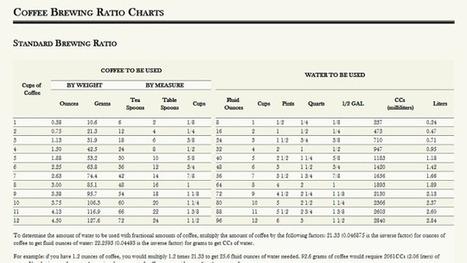 Make a Perfect Cup of Coffee with These Brewing Ratio Charts | Coffee News | Scoop.it