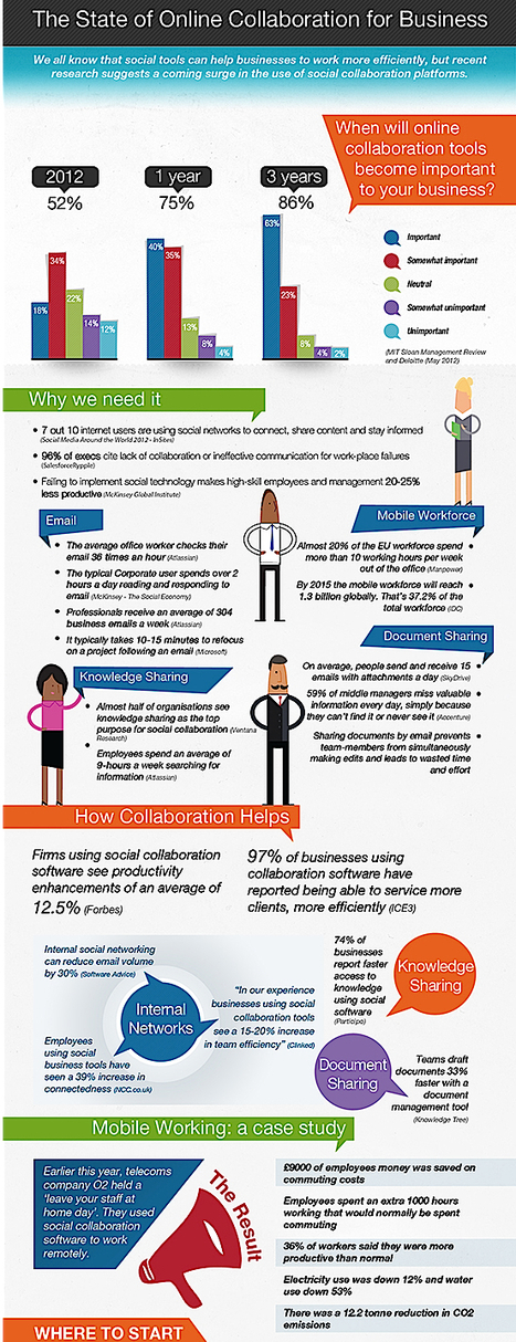 The state of online collaboration for business (infographic) | Managing people not cogs in a machine | Scoop.it