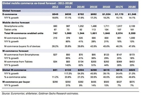 Goldman: There Will Be as Much Mobile Commerce in 2018 as<br/> E-Commerce in 2013 | All about Ecommerce | Scoop.it