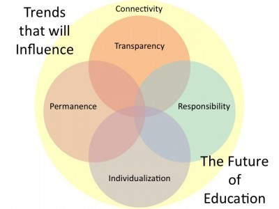 The future of education will be open and distributed | Educational Leadership in Michigan | Scoop.it