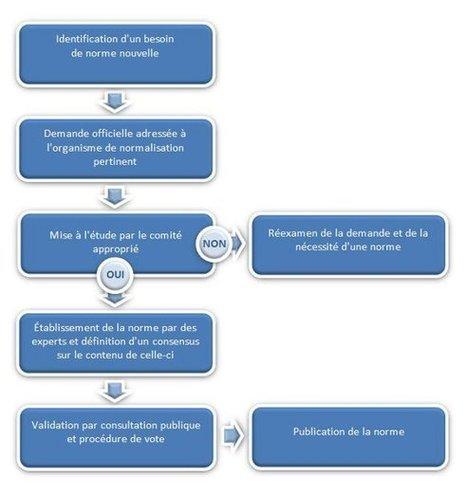 La normalisation européenne | Système de Management par la Qualité | Scoop.it