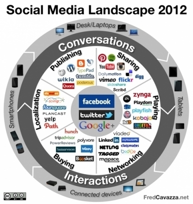An overview of the social media ecosystem - Forbes | The Culture of Connectivity: A Critical History of Social Media | Scoop.it