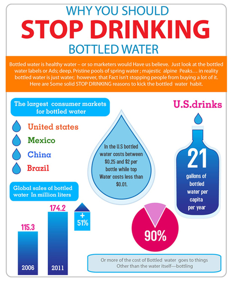 Infographic: Why You Should Stop Drinking Bottled Water - Ways2GoGreen Blog   Health Related Blogs   Scoop.it