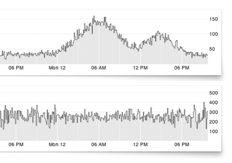 Open Source System for Visualizing Time Series Data | visual data | Scoop.it