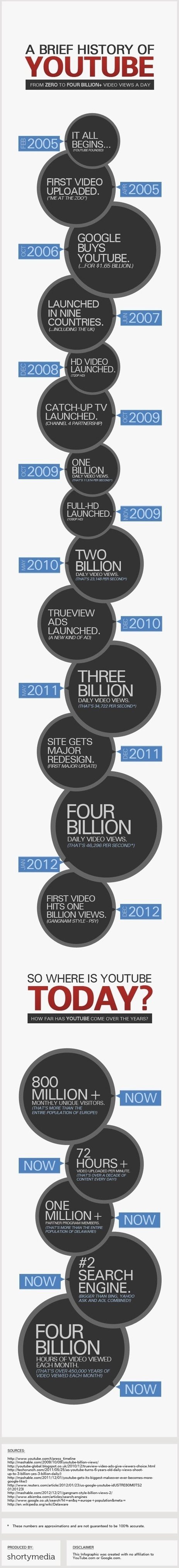 The Facts and Figures on YouTube in 2013 | All about Web | Scoop.it