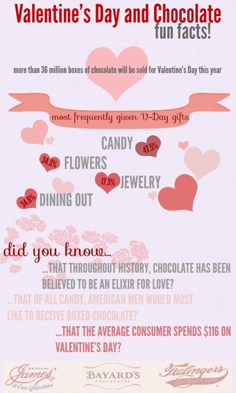 Valentine's Day and Chocolate - Fun Facts! - James Candy Blog   James Candy Blog & Candies   Scoop.it