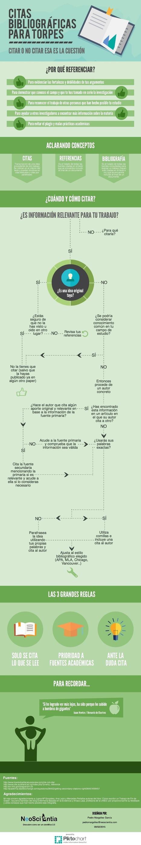 Infografía: Citas bibliográficas para torpes | Herramientas para investigadores | Scoop.it