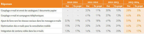 Quelles sont les dernières tendances de l'e-mailing BtoC ? | Web Marketing : Tendances, Chiffres, Infos | Scoop.it