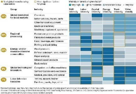 Manufacturing the future: The next era of global growth and innovation | McKinsey Global Institute | Tracking the Future | Scoop.it