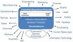 10 Tips for Customer Experience Innovation   CustomerThink   CRM best practices   Scoop.it